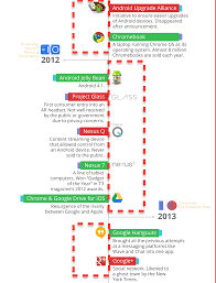 how to write a resume with no work experience how to create a timeline infographic in 6 easy steps venngage how to create a timeline infographic in 6 easy steps