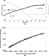 a link between the atr uv vis and raman spectra of zwitterionic