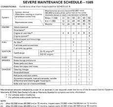 repair guides maintenance schedules and intervals maintenance