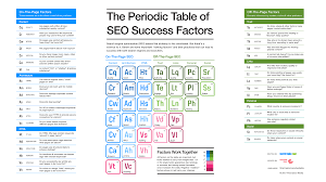 Al On Periodic Table The Periodic Table Of Seo Success Factors