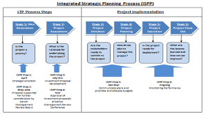 audit of agency u0027s long term planning process