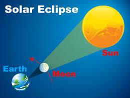 solar eclipse diagram nasa