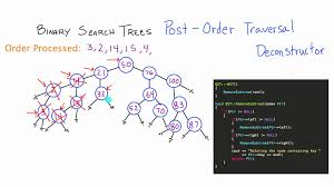 binary search trees post order traversal demonstration