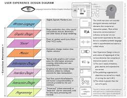 experience design michael on ux design thomasmcdonald