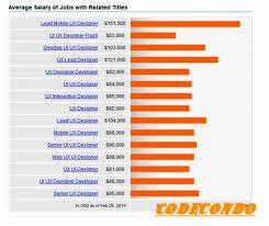 home interior designer salary interior designer salary brokeasshome com