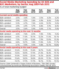 Plan Social Media The 7 Step Social Media Strategy Every Marketer Needs Heidi Cohen