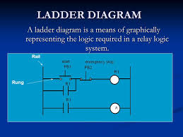 ladder diagram a ladder diagram is a means of graphically