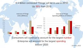 U S B2c E Commerce Volume 2015 Statistic B2b Cross Border Ecommerce In China Drives The Industry Forward