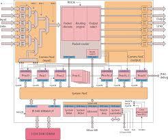 modeling spiking neural networks on spinnaker