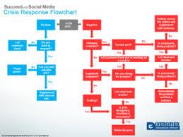 Plan Social Media Insurance Marketing Blog Social Media