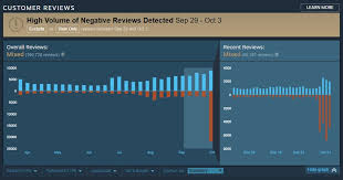 pubg steam charts pubg hit with 15 000 negative reviews on steam tl dr games