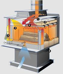 canyon st310 ironstrike stove by obadiah u0027s woodstoves