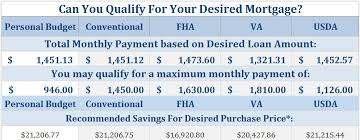 Va Max Loan Amount Worksheet by Conventional Fha Va Or Usda Mls Mortgage