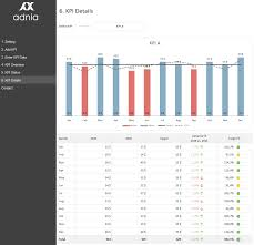 Excel Kpi Dashboard Exles by Excel Dashboard Exles Adnia Solutions