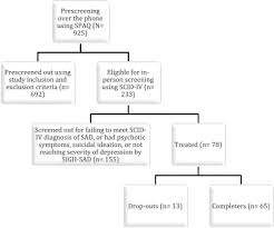 ls for seasonal affective disorder reviews prediction of outcome of bright light treatment in patients with