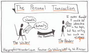 writing concept papers visual concepts from the introduction and first chapter of william the graphic recorder one card one concept the personal transaction william zinsser