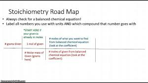 Map Equation Stoichiometry Road Map Youtube