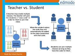 edmodo teacher edmodo app tutorial for students