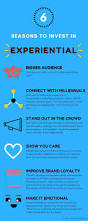 Experiential Marketing Resume 6 Reasons To Invest In Experiential Marketing U2014 Curmudgeon Group