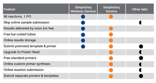 business strategy pros and cons comparison chart