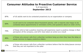proactive support the next generation in customer service