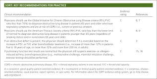 a stepwise approach to the interpretation of pulmonary function