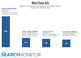 when you search for online degrees what ads appear the most