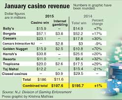atlantic city casinos start 2015 with higher revenue news