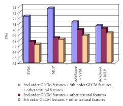 the recognition rate obtained when considering the 2nd order glcm