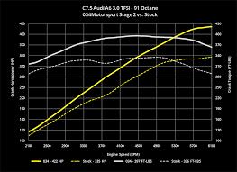 Audi Q5 87 Octane - 034motorsport c7 5 audi a6 a7 3 0 tfsi performance software crec