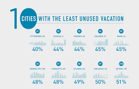 americans don u0027t use their vacation how does your state rank