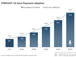 nissan finance payoff quote the voice payments report the next major interface for payments
