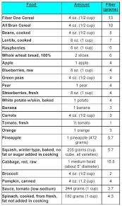 10 best images of highest fiber food chart high soluble fiber