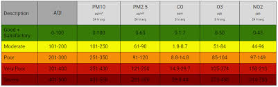 day after diwali air quality suffers across metros parts of