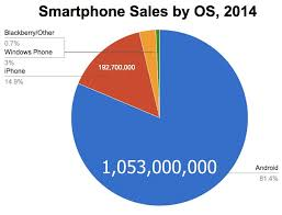 iphone vs android sales apple going to struggle to beat spotify needs to make android