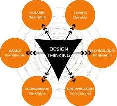 design thinking elements 5 key elements of design thinking mayo clinic
