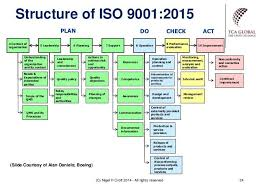 Iso 9001 Quality Policy Statement Exle by 31 Best Quality Standards Checklists Images On Project