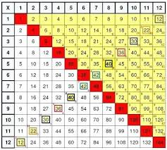 Multiplication Table Games by How To Learn Your 8 Times Tables Fast And Easy Learn 7 Times