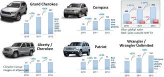 jeep grand best year 2012 model year chrysler dodge and jeep cars trucks and minivans