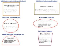 Home Design For Rectangular Plot Vastu For Plots Vastu Guide For Plots Vastu Tips For Plots