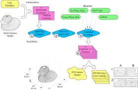 project summary digital design fabrication group