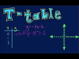 algebra graphing linear equations with t table youtube