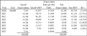 gaap useful life table can financial statement income exceed taxable income