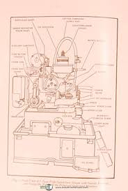 fellows no 7 and 7a type gear shaper instruction and