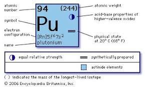 Isotope Periodic Table Plutonium Pu Chemical Element Britannica Com