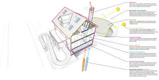 Zero Lot Line House Plans by Gallery Of Harvard Housezero A Retrofit Response To Climate