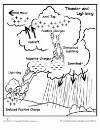 lightning diagram science worksheets earth space and worksheets