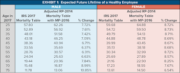life expectancy tables 2016 top annuity life expectancy tables f67 about remodel simple home