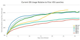 ios 10 now installed on two thirds of devices faster adoption