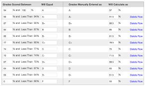 mycourses blackboard grading schemes differences